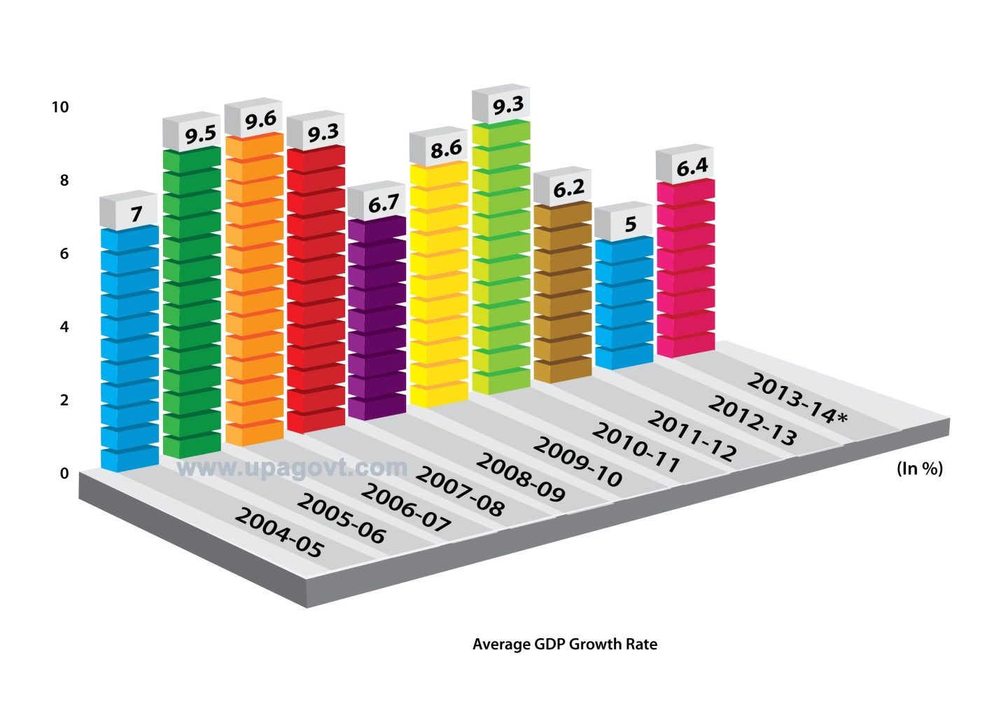 Economy 2012 India 3.2 Percent in 2012.india